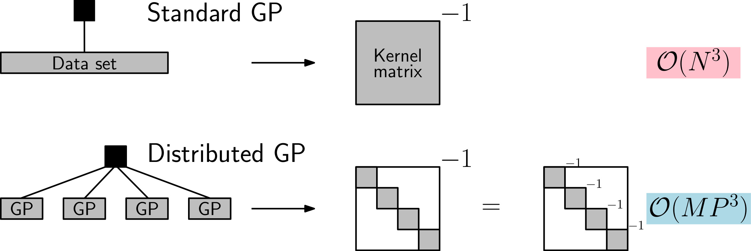 Large-Scale Gaussian Processes | Statistical Machine Learning